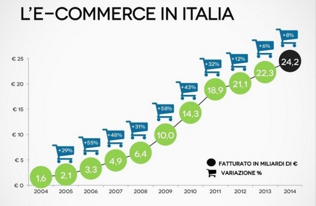 e-commerce-in-italia